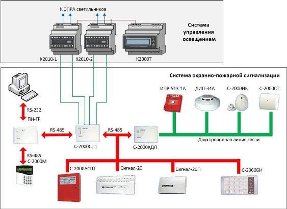 Система охранной сигнализации современной