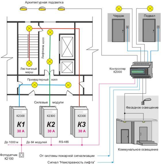 Рисунок 8 - Система управления коммунальным освещением Контроллер плавно регулирует яркость ламп освещения подъездов...