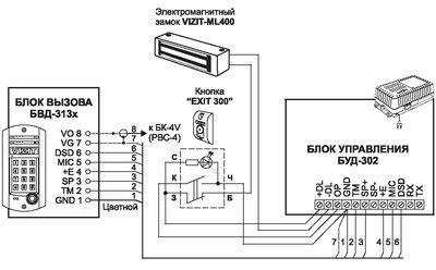 Домофоны и видеодомофоны VIZIT.  Системы контроля доступа.  Металлические двери.